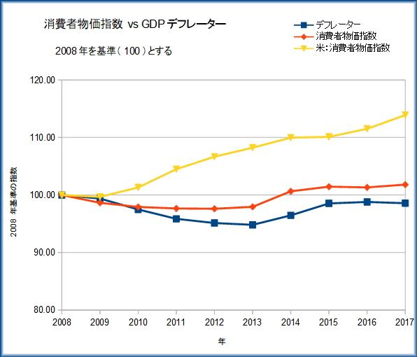 消費者物価指数 vs GDPデフレータ